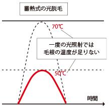 STEP1.蓄熱式で1 回の光照射